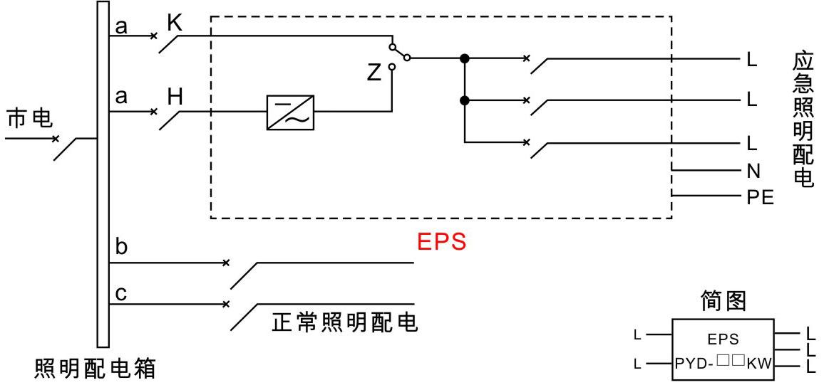说明:1)通过断路器K可控制照明灯具平时工作状态; 2)当断路器H无市电时Z转换为应急电源供电,实现应急照明; 3)K、H为断路器,不属本公司提供; 4)Z为转换开关。 方案三:三相输入三相输出,应急时单相三路输出接线图 接线方式:持续型
